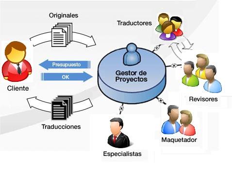 proceso-traduccion