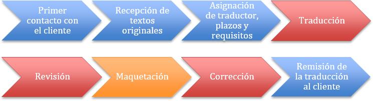 traducciones_nativos